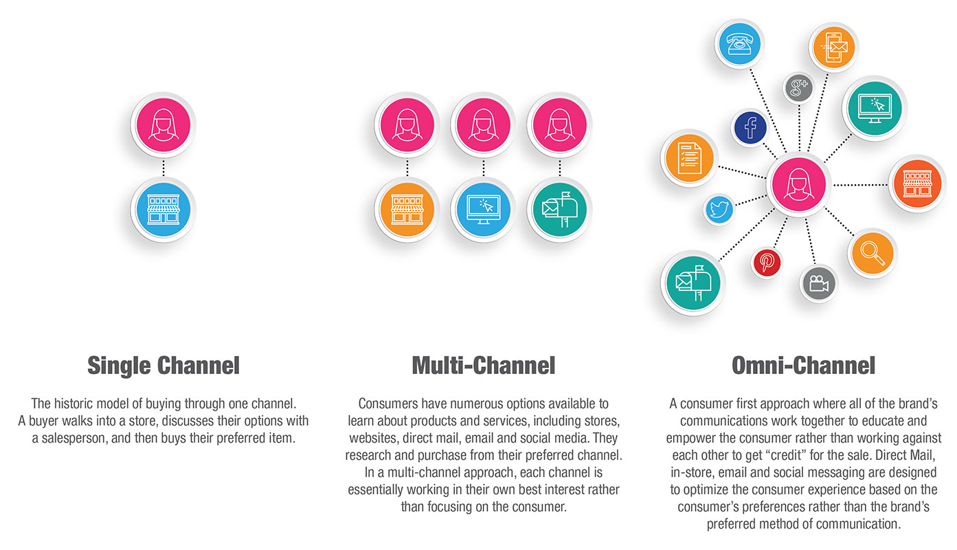 Omni-Channel Marketing is focused on the customer